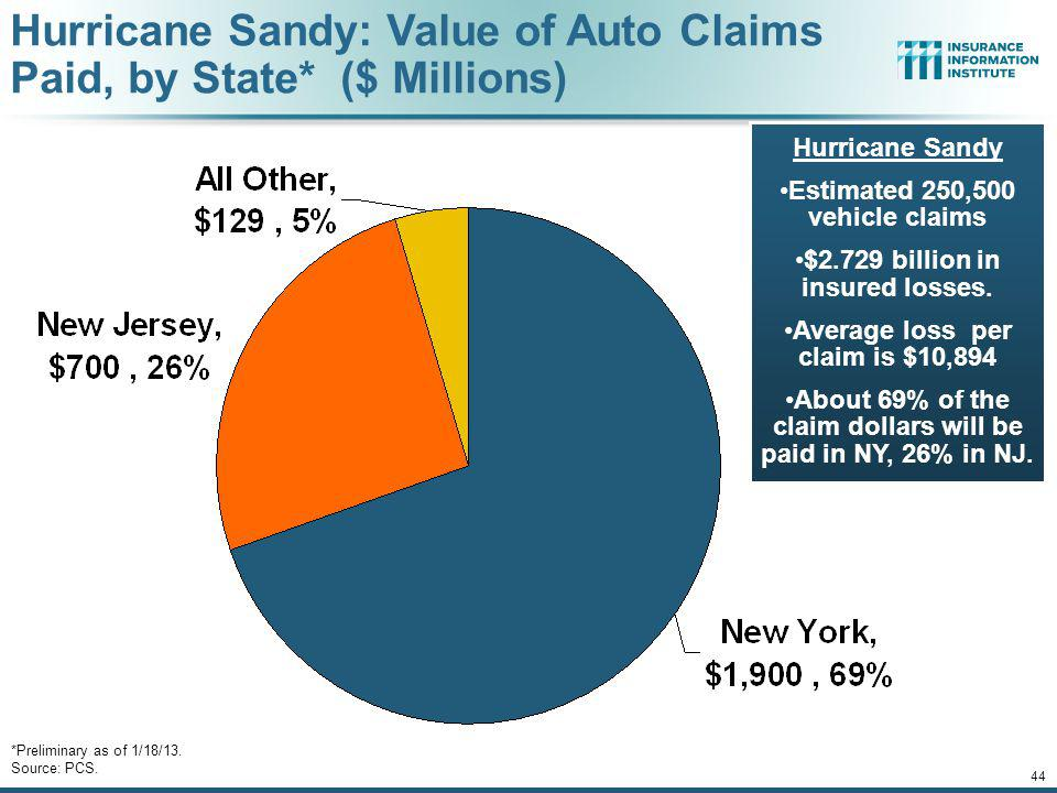 Hurricane Sandy: Value of Auto Claims Paid, by State* ($ Millions)