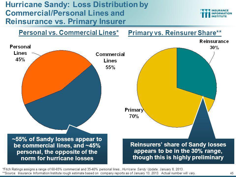 Personal vs. Commercial Lines* Primary vs. Reinsurer Share**
