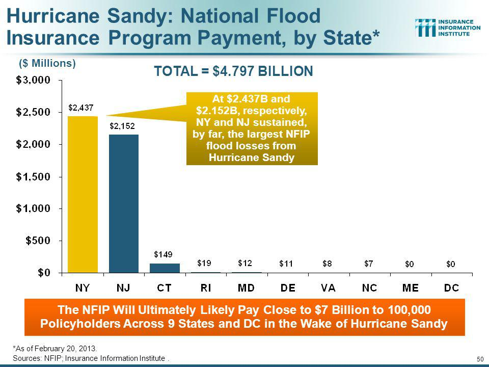 Hurricane Sandy: National Flood Insurance Program Payment, by State*