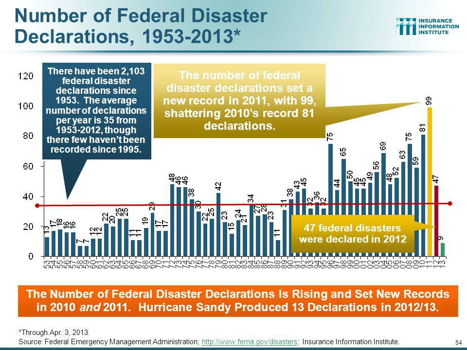 Number of Federal Disaster Declarations, 1953-2013*