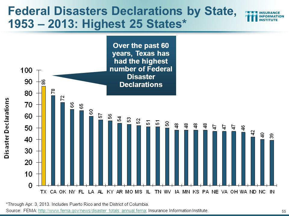Federal Disasters Declarations by State, 1953 – 2013: Highest 25 States*