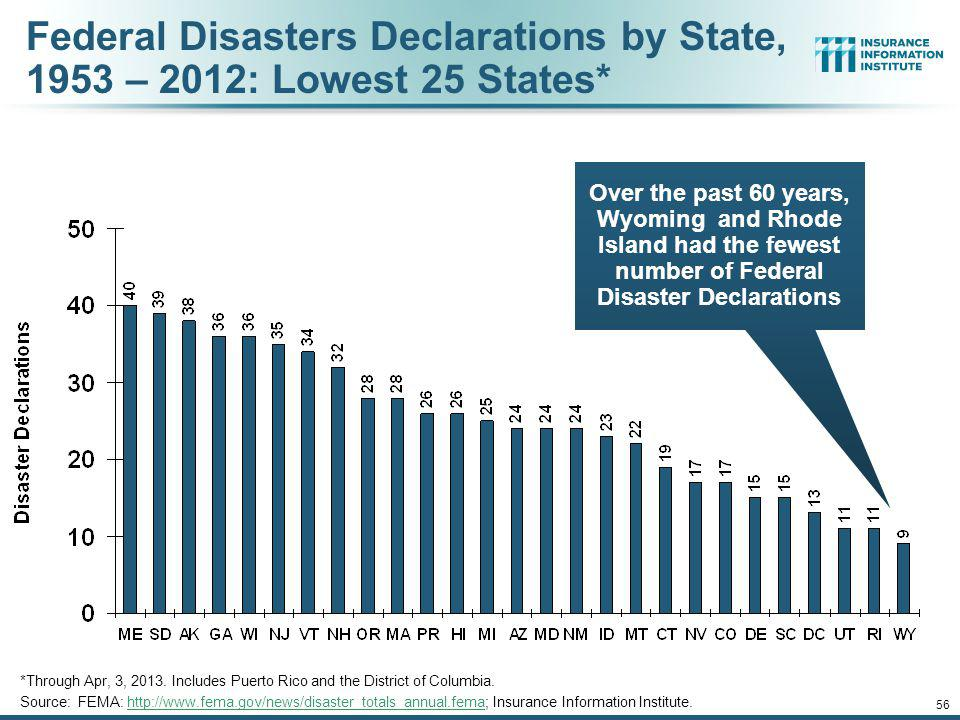 Federal Disasters Declarations by State, 1953 – 2012: Lowest 25 States*