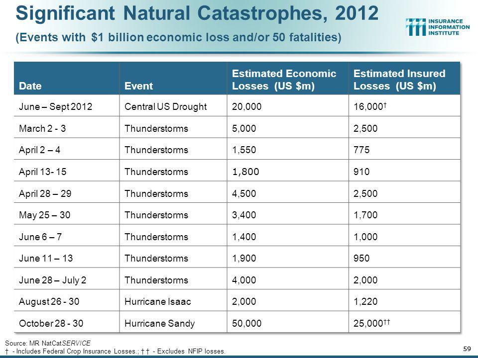 Significant Natural Catastrophes, 2012 (Events with $1 billion economic loss and/or 50 fatalities)