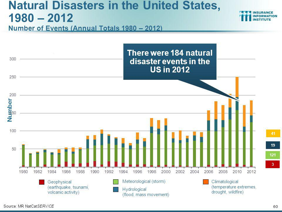 There were 184 natural disaster events in the US in 2012