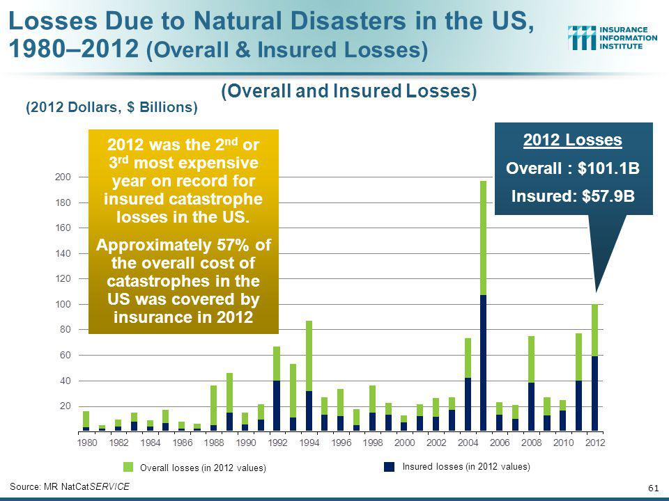 (Overall and Insured Losses)