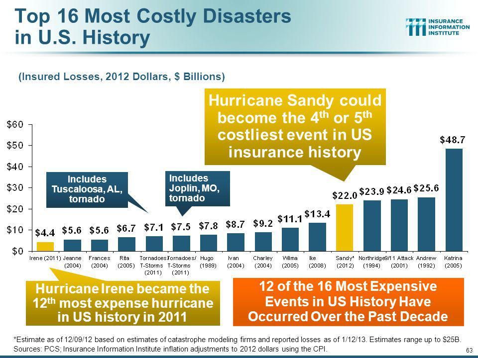 Top 16 Most Costly Disasters in U.S. History