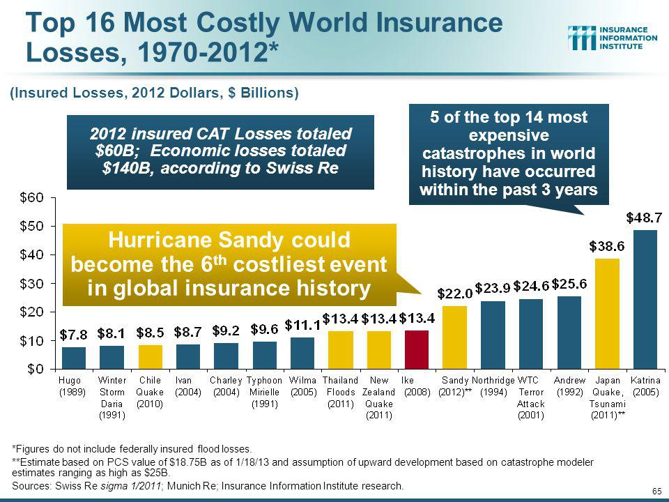 Top 16 Most Costly World Insurance Losses, 1970-2012*