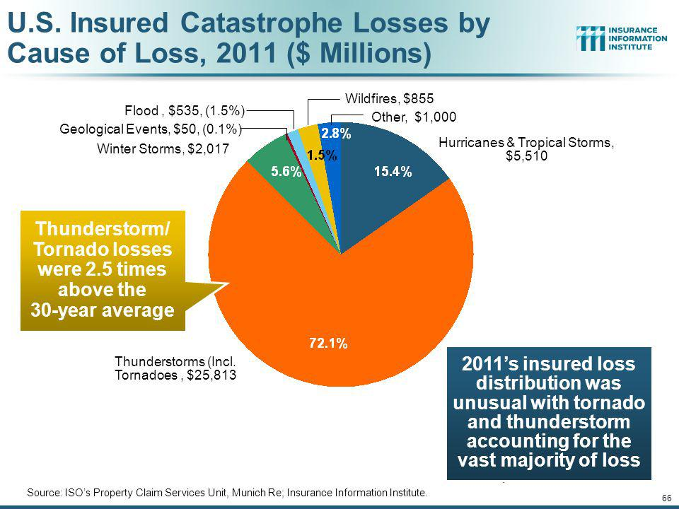 U.S. Insured Catastrophe Losses by Cause of Loss, 2011 ($ Millions)