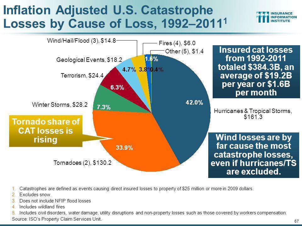 Tornado share of CAT losses is rising