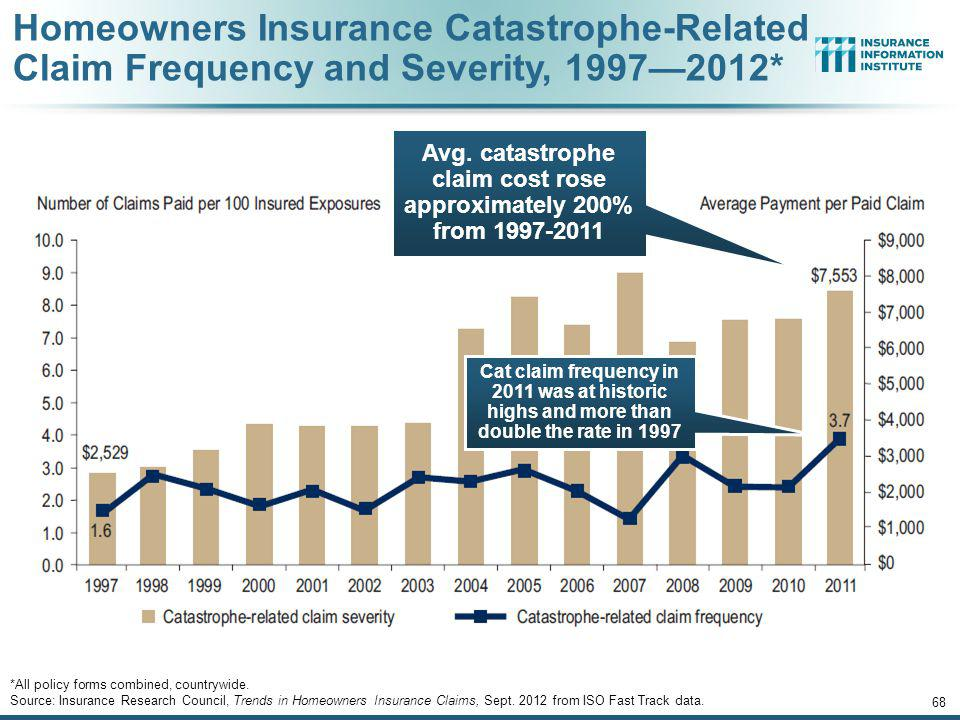 Avg. catastrophe claim cost rose approximately 200% from 1997-2011