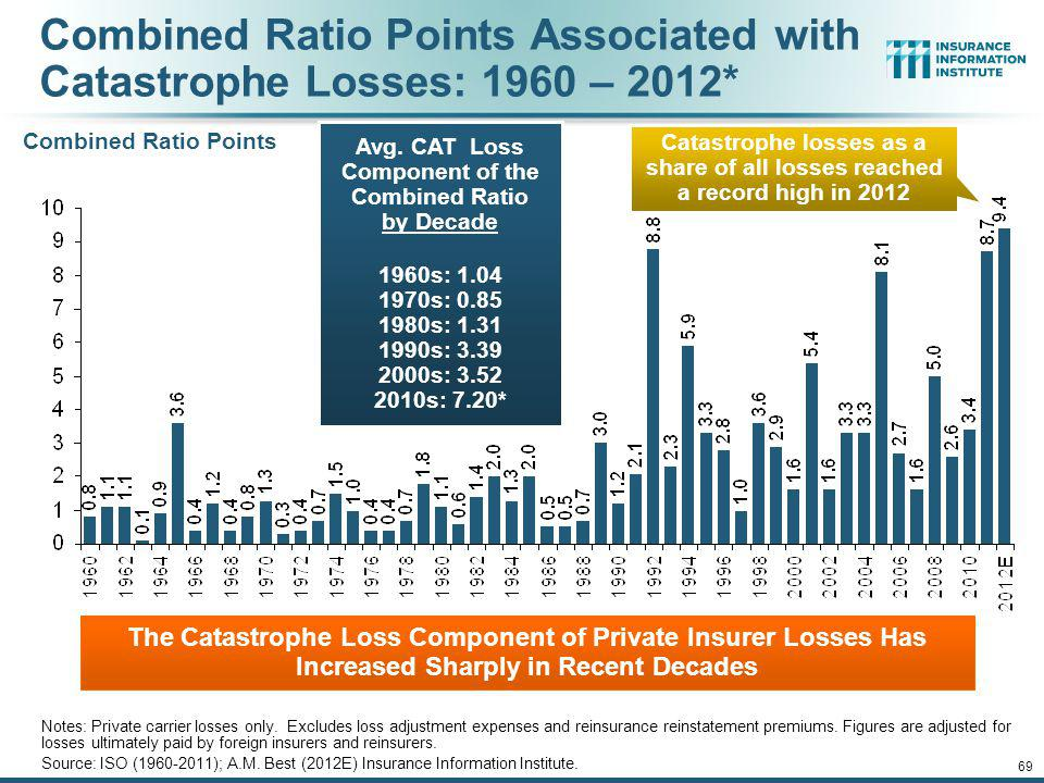 Combined Ratio Points Associated with Catastrophe Losses: 1960 – 2012*