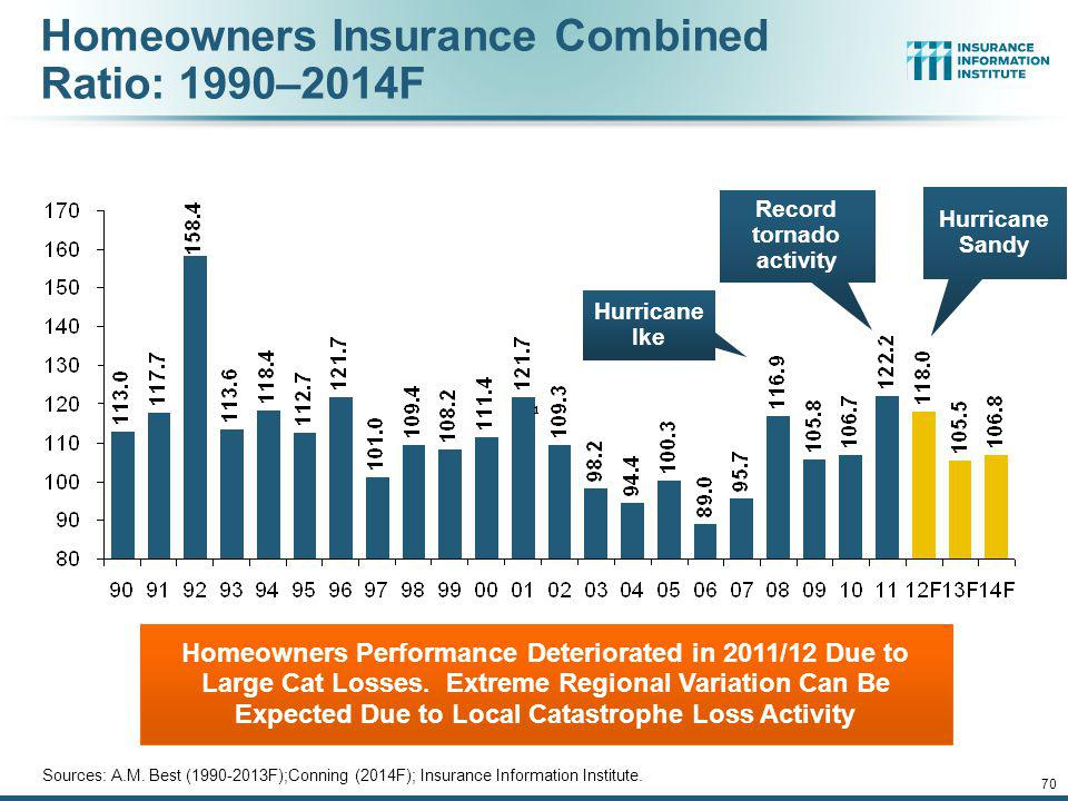 Homeowners Insurance Combined Ratio: 1990–2014F