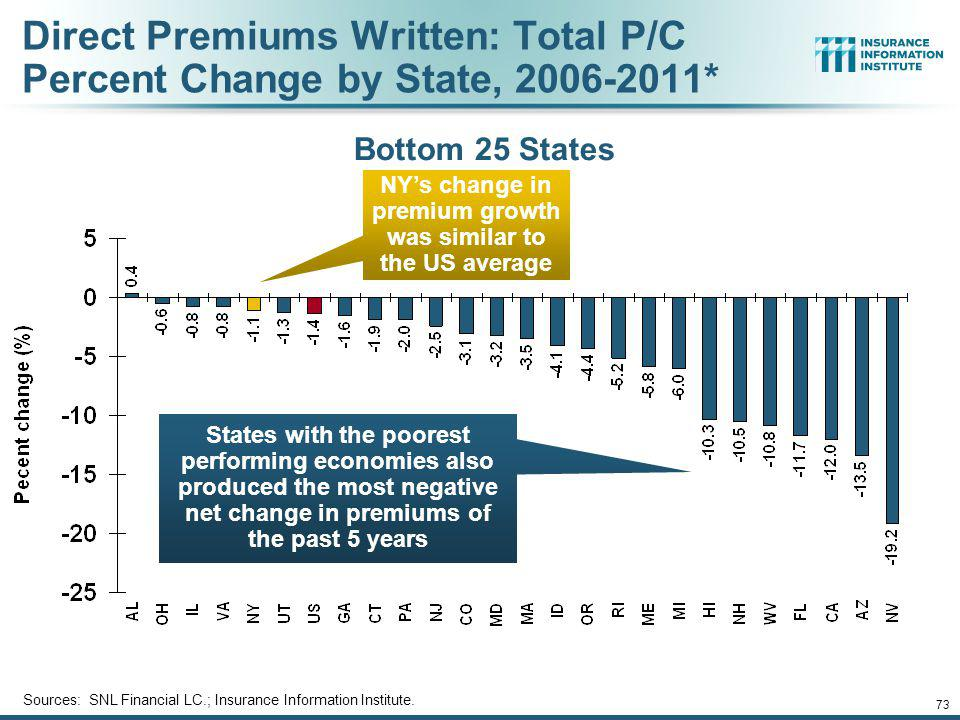 Direct Premiums Written: Total P/C Percent Change by State, 2006-2011*