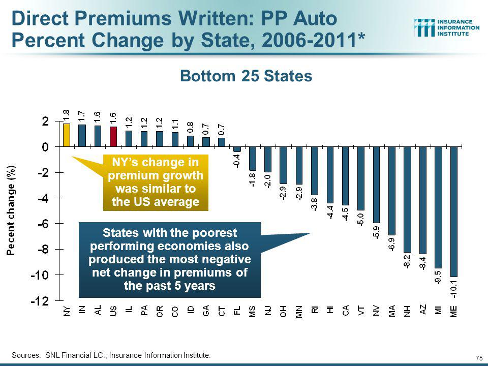 Direct Premiums Written: PP Auto Percent Change by State, 2006-2011*