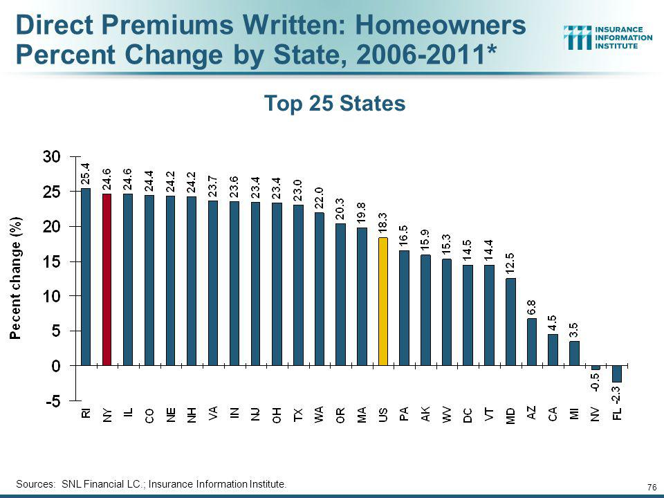 Direct Premiums Written: Homeowners Percent Change by State, 2006-2011*