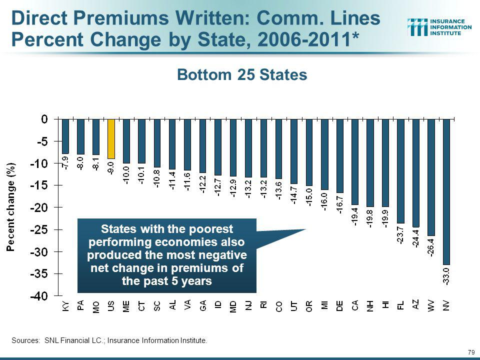 Direct Premiums Written: Comm. Lines Percent Change by State, 2006-2011*