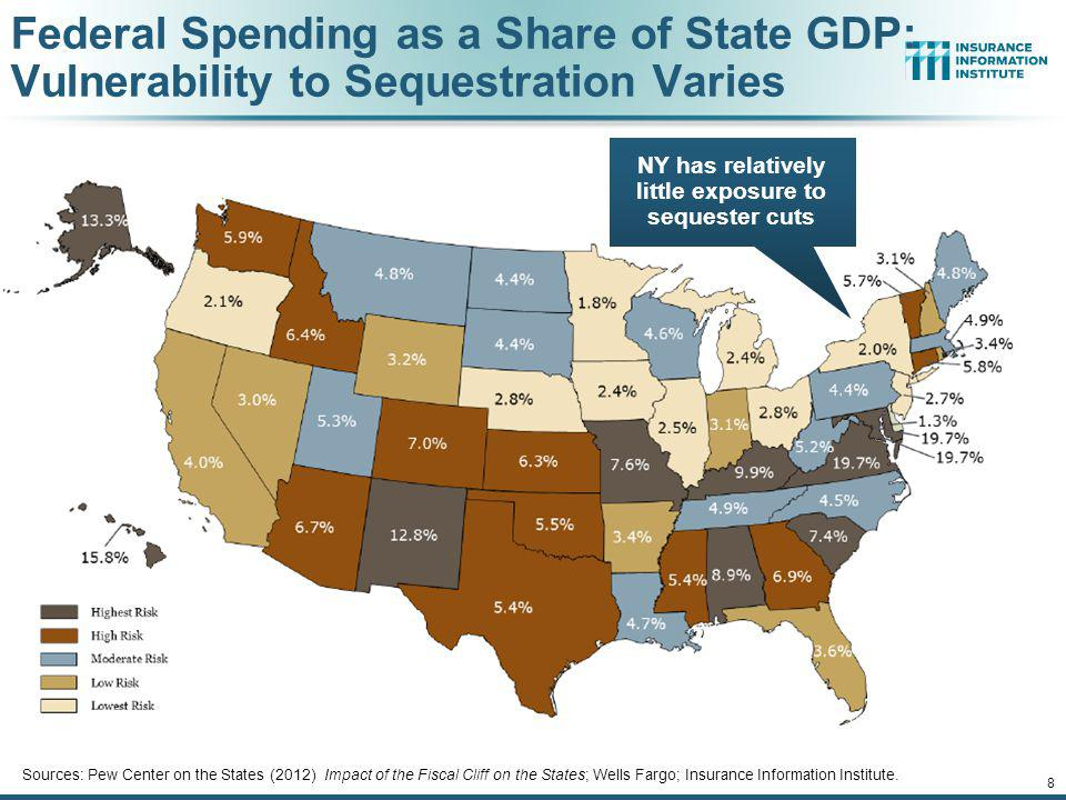 NY has relatively little exposure to sequester cuts