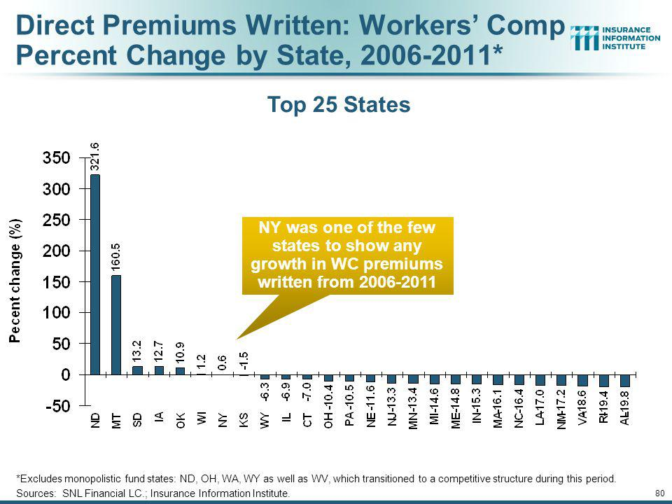 Direct Premiums Written: Workers' Comp Percent Change by State, 2006-2011*