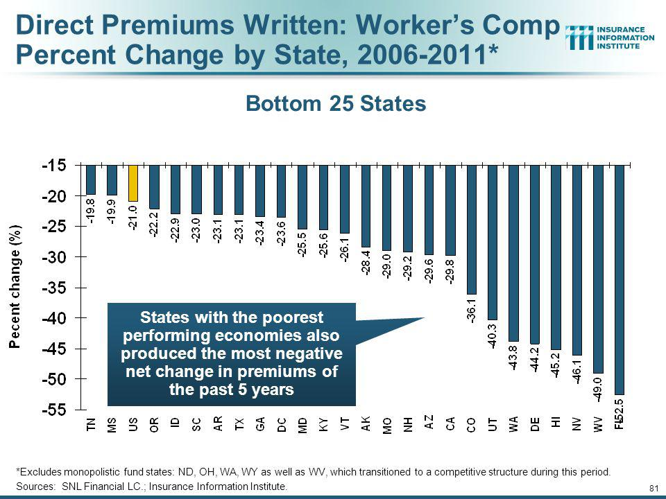 Direct Premiums Written: Worker's Comp Percent Change by State, 2006-2011*