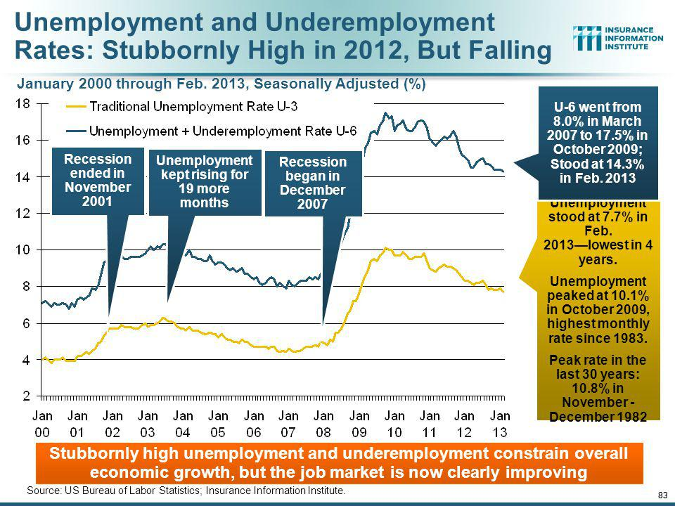 Unemployment and Underemployment Rates: Stubbornly High in 2012, But Falling