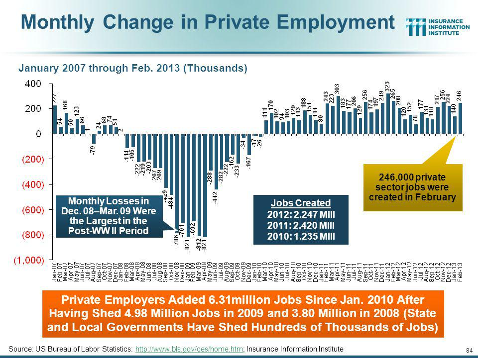 246,000 private sector jobs were created in February