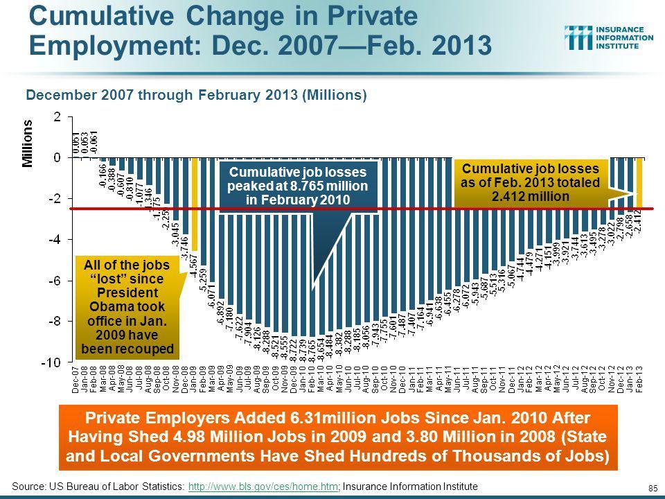 Cumulative Change in Private Employment: Dec. 2007—Feb. 2013