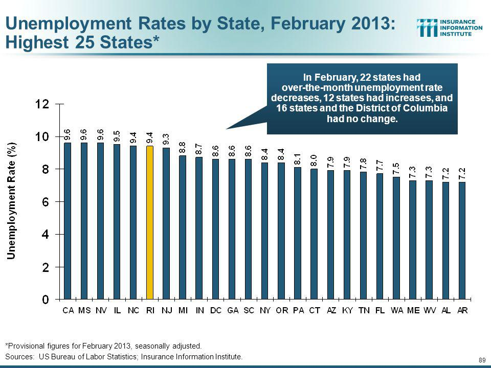 Unemployment Rates by State, February 2013: Highest 25 States*