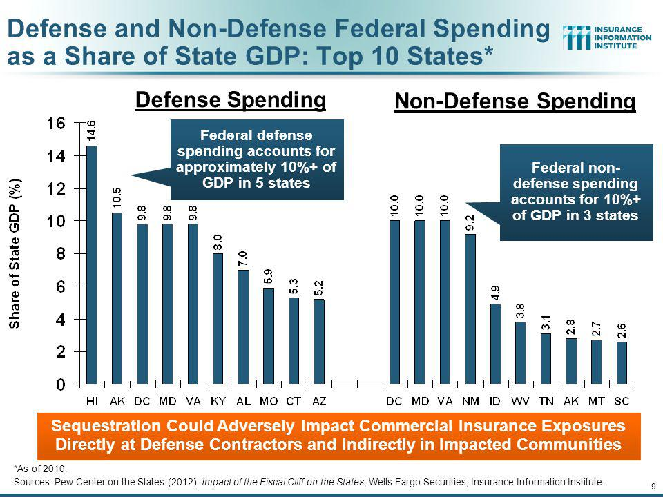 Federal non-defense spending accounts for 10%+ of GDP in 3 states