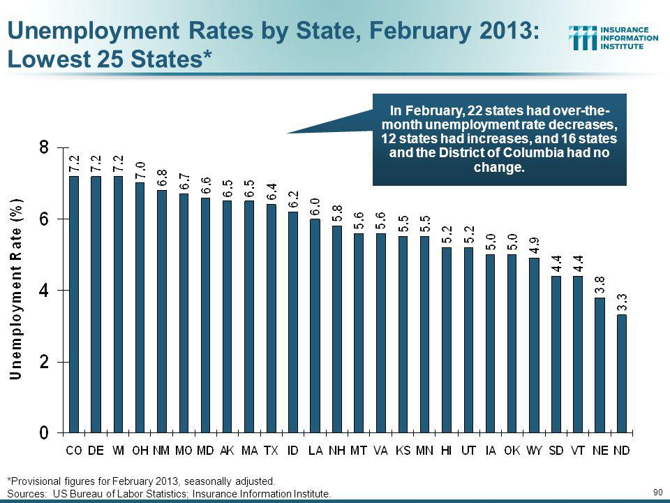Unemployment Rates by State, February 2013: Lowest 25 States*