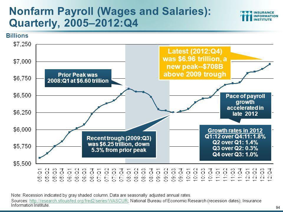 Nonfarm Payroll (Wages and Salaries): Quarterly, 2005–2012:Q4