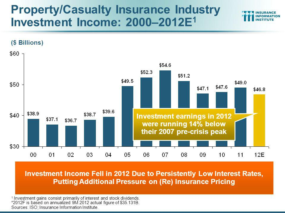 Property/Casualty Insurance Industry Investment Income: 2000–2012E1
