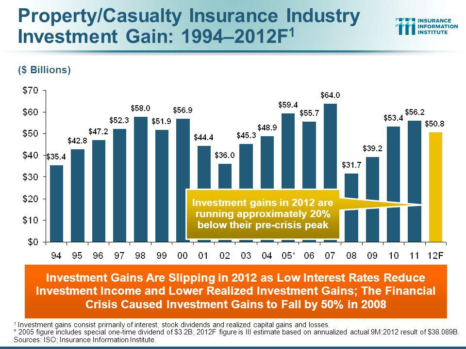 Property/Casualty Insurance Industry Investment Gain: 1994–2012F1