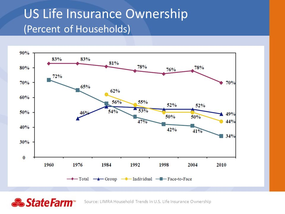 US Life Insurance Ownership (Percent of Households)