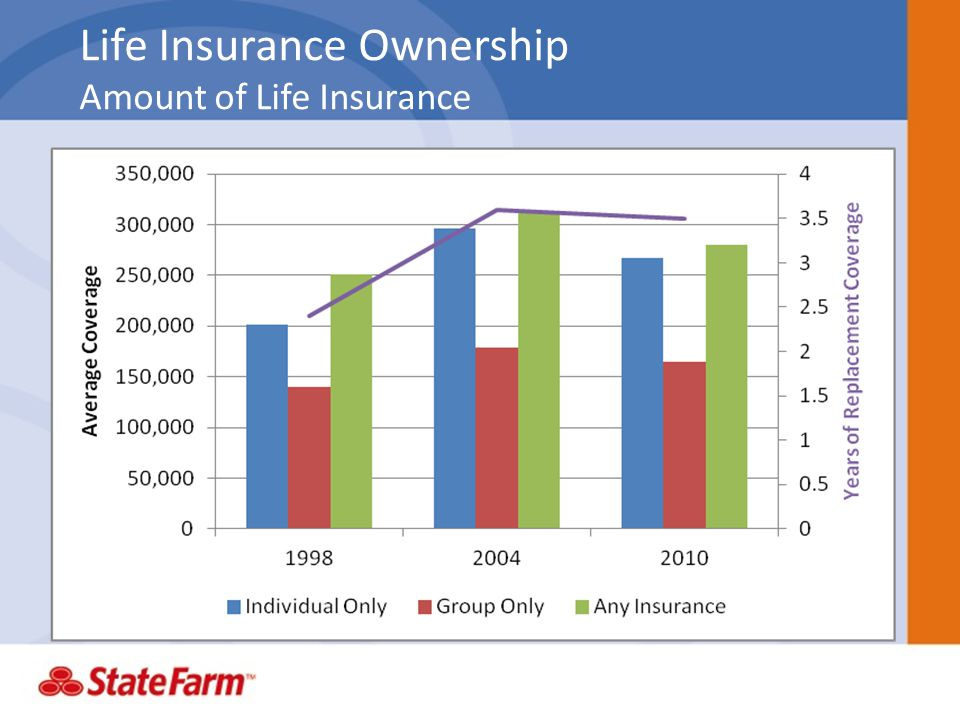 Life Insurance Ownership Amount of Life Insurance