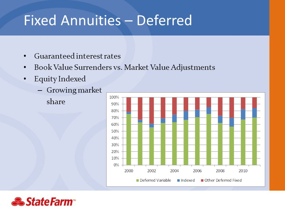 Fixed Annuities – Deferred