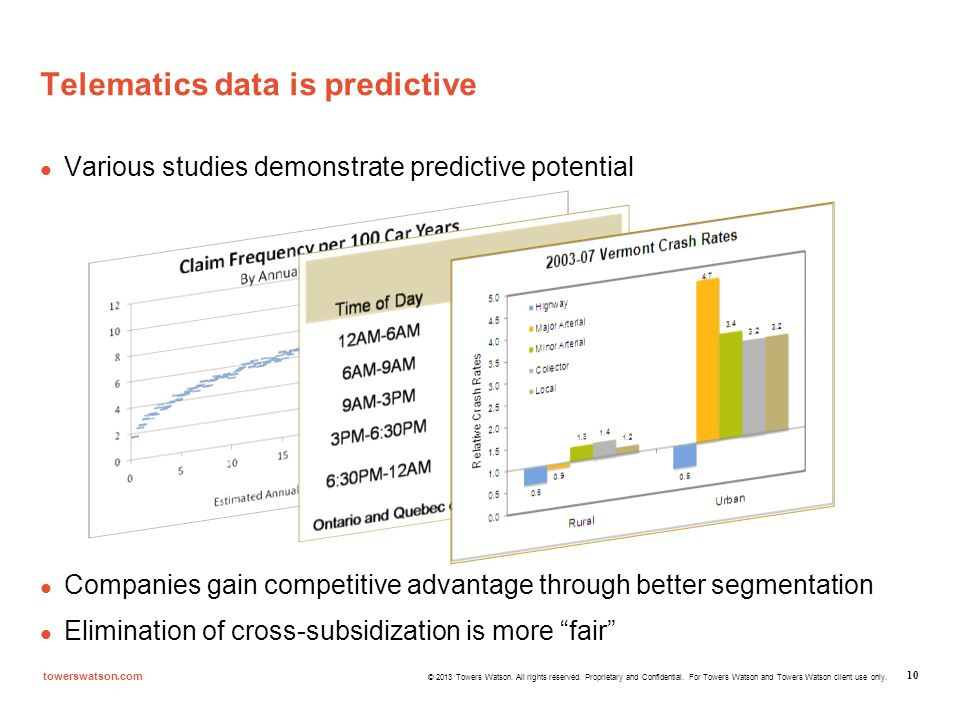 Telematics data is predictive