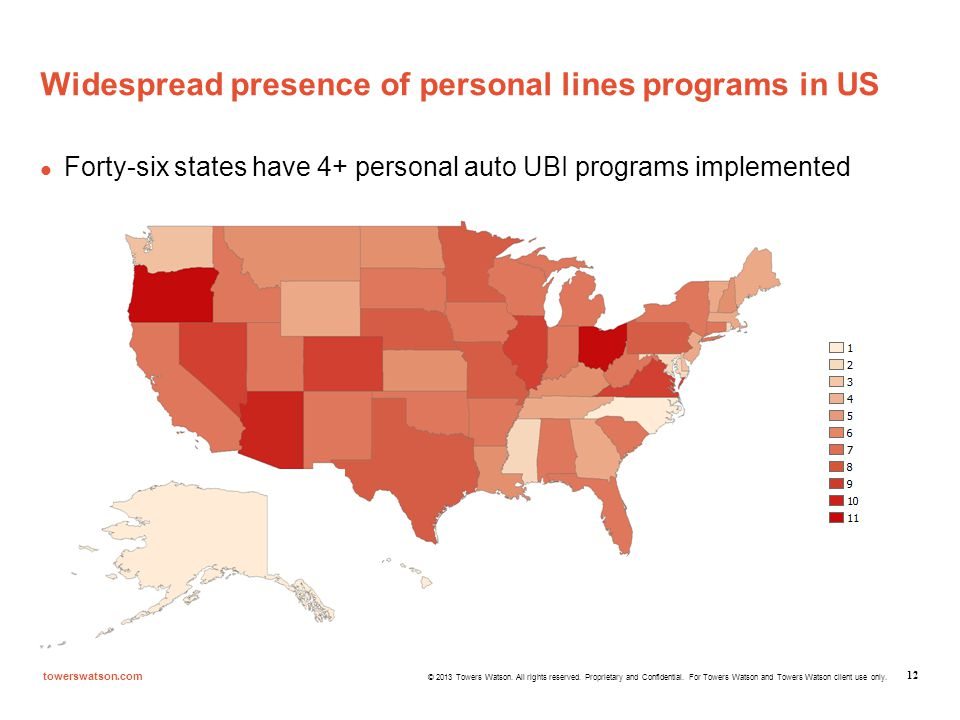Widespread presence of personal lines programs in US