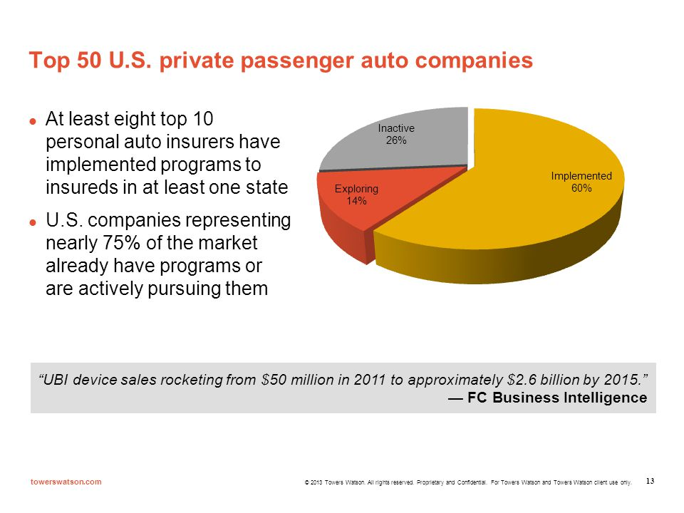 Top 50 U.S. private passenger auto companies
