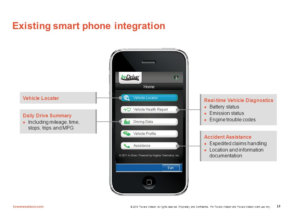 Existing smart phone integration