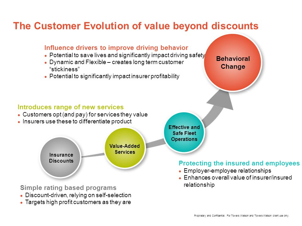 The Customer Evolution of value beyond discounts