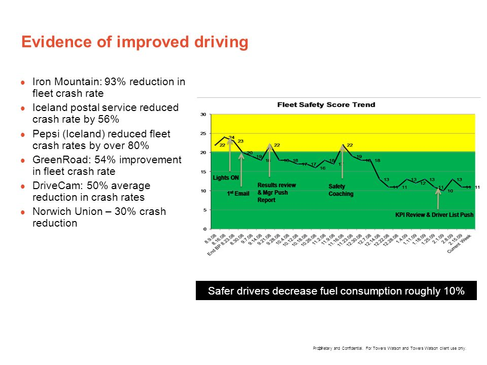 Evidence of improved driving