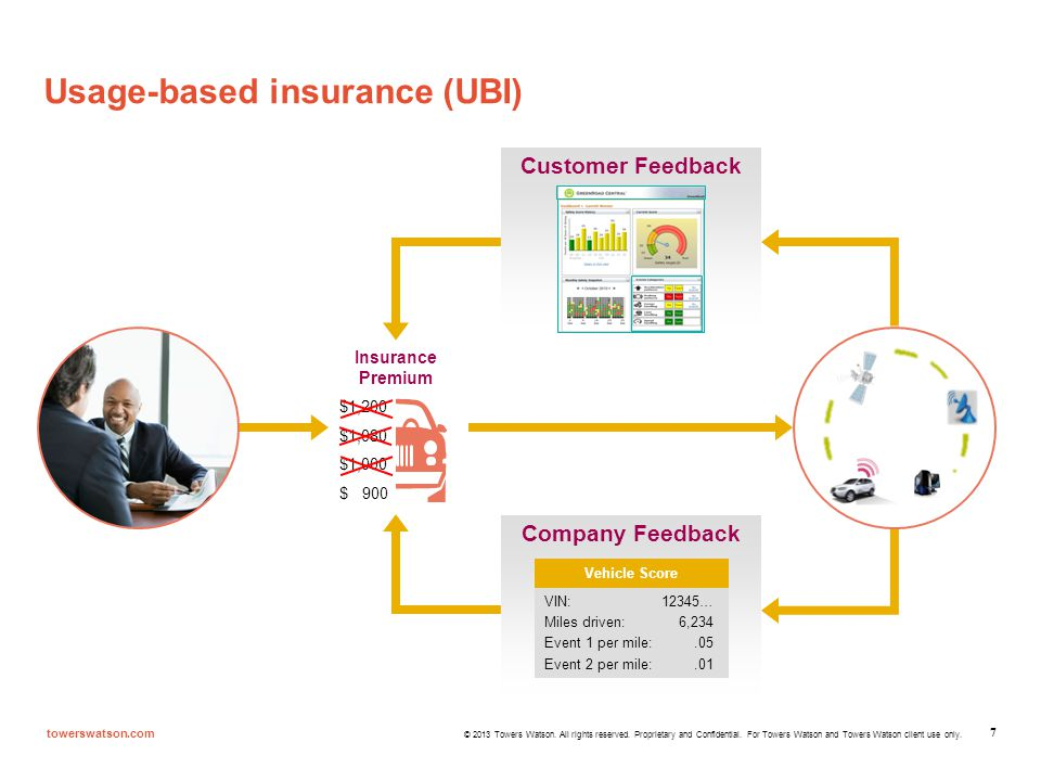 Usage-based insurance (UBI)