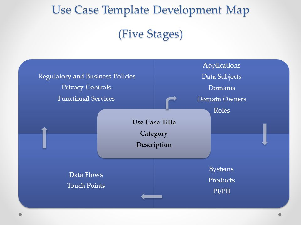 Use Case Template Development Map (Five Stages)