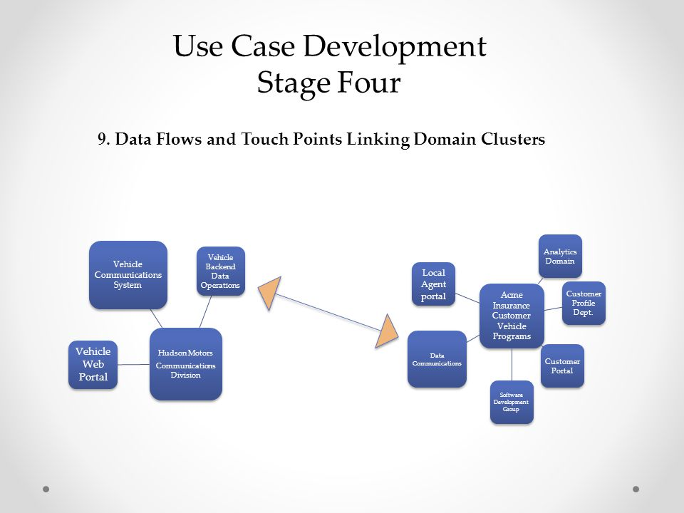Use Case Development Stage Four