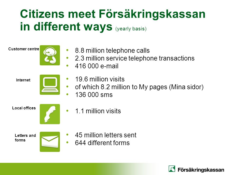 Citizens meet Försäkringskassan in different ways (yearly basis)