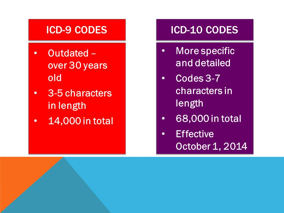 ICD-9 Codes ICD-10 Codes More specific and detailed