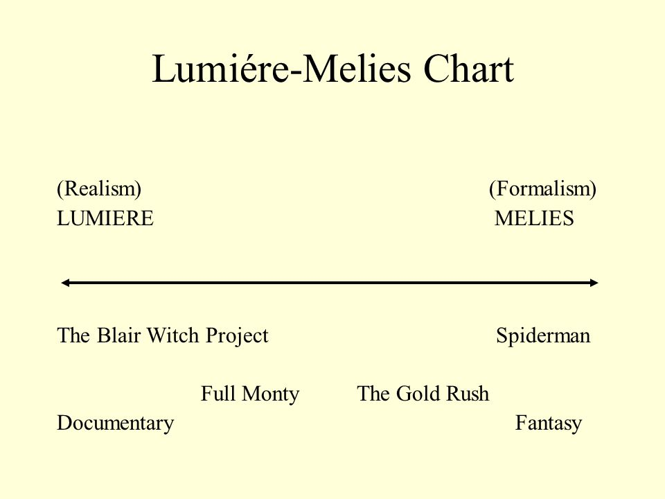 Lumiére-Melies Chart (Realism) (Formalism) LUMIERE MELIES
