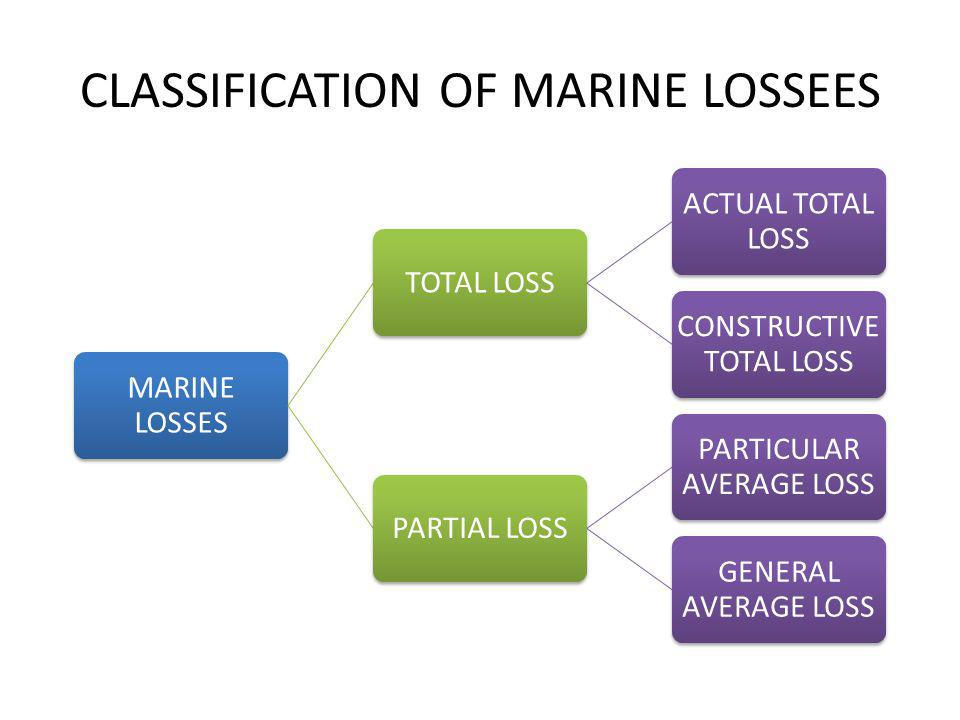 CLASSIFICATION OF MARINE LOSSEES