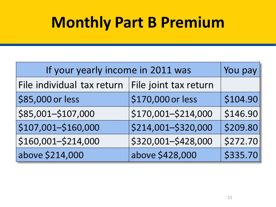 If your yearly income in 2011 was
