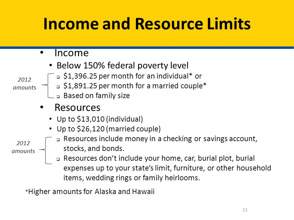 Income and Resource Limits